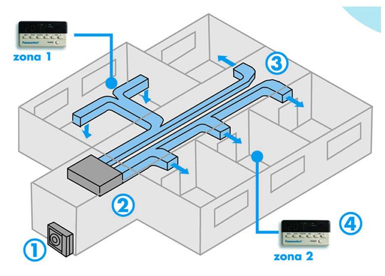 CLIMA-Control centralizado esquema