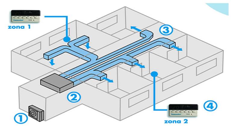 CLIMA-Control centralizado esquema2